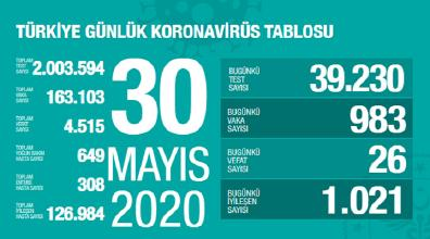 30 Mayıs Kovid-19 Vaka Sayımız 983, Can Kaybımız 26